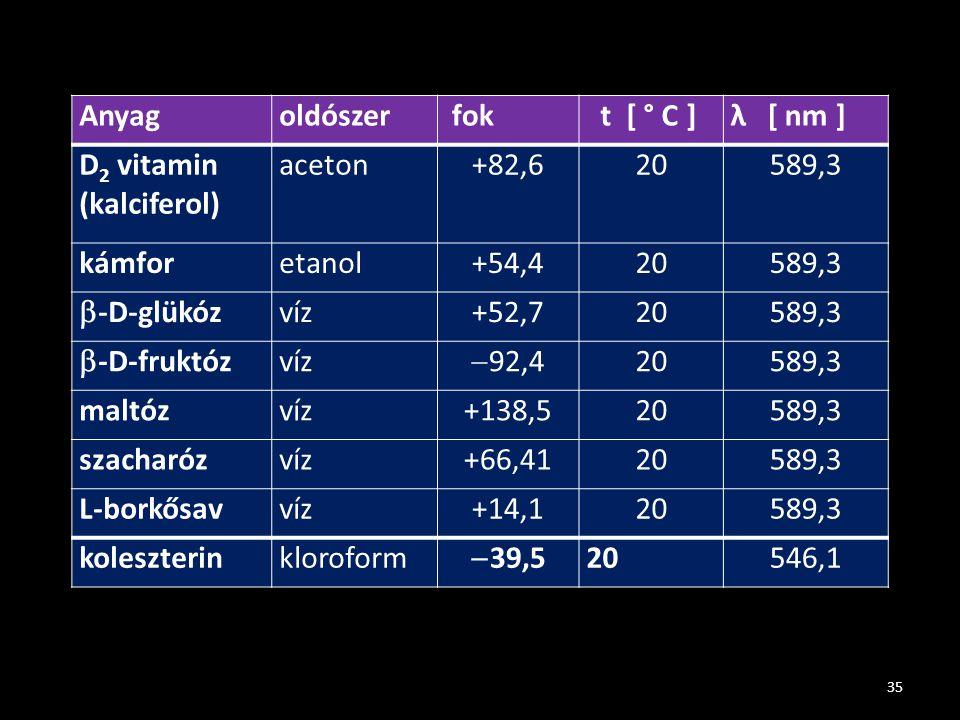 Anyag oldószer. fok. t [ ° C ] λ [ nm ] D2 vitamin. (kalciferol) aceton. +82,6. 20. 589,3.